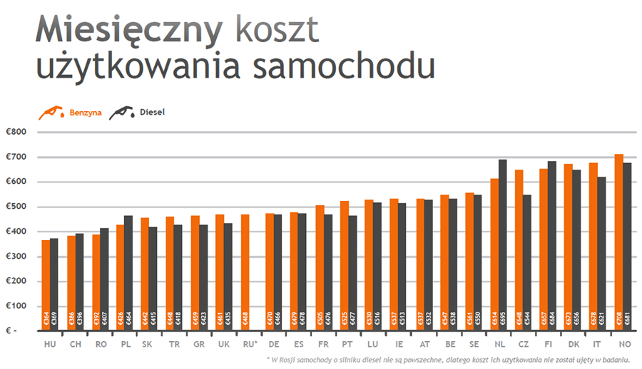 źródło: LeasePlan CarCost Index